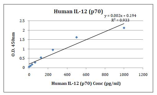 Human IL-12 (p70) (Interleukin 12, p70) Pre-Coated ELISA Kit