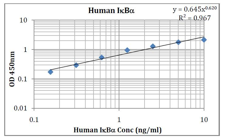 Human Ikb Alpha  Pre-Coated ELISA Kit