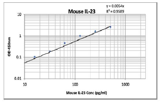 Mouse IL-23 (Interleukin 23) Pre-Coated ELISA Kit