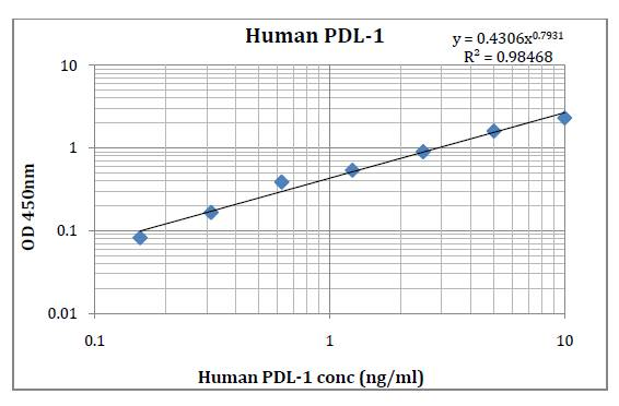 Human PD-L1 Pre-Coated ELISA Kit