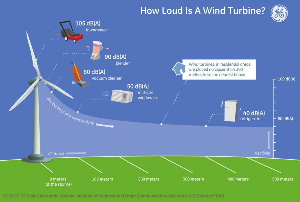 WindTurbineSound