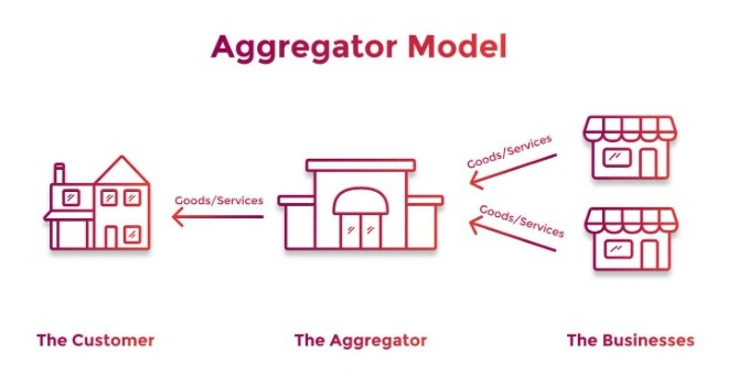 Aggregation in Agribusiness