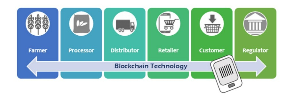 Blockchain & the Future of Fruits & Vegetables Supply Chain