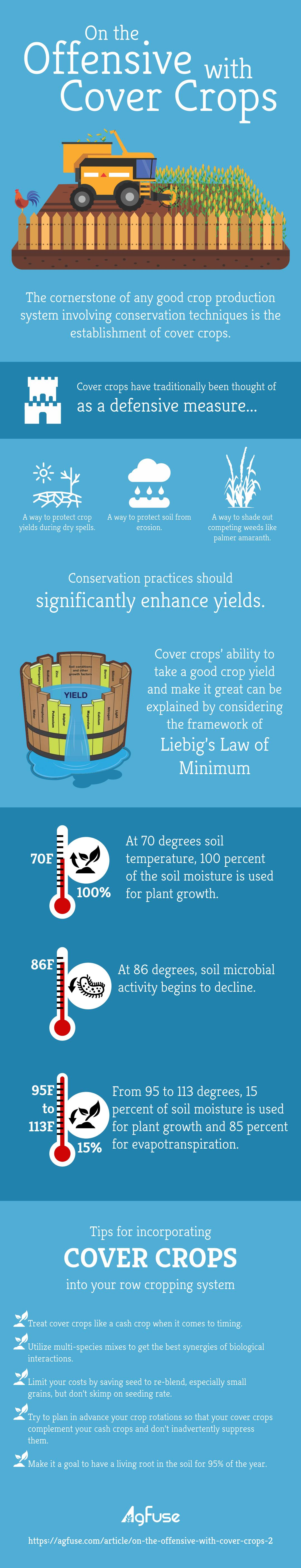 On the Offensive with Cover Crops Infographic