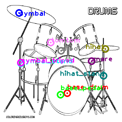 Drum Set One Shot Part Labeling