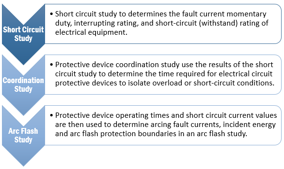 IEEE-1584-Method-for-Arc-Flash-Hazard-Analysis