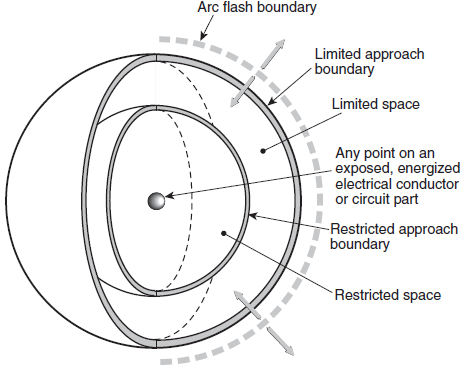 arc-flash-boundaries