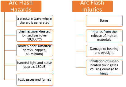 osha-report-on-arc-flash-hazard-and-injuries