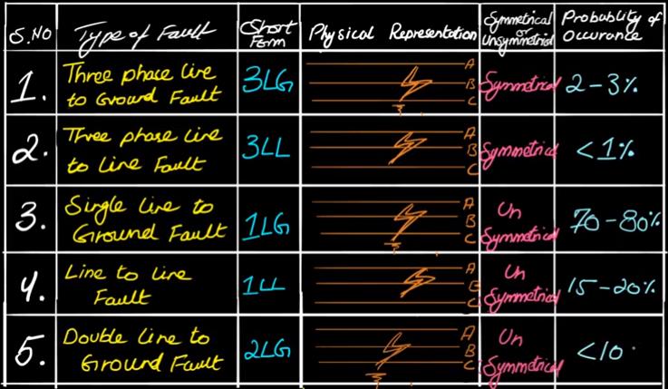 short-circuit-fault
