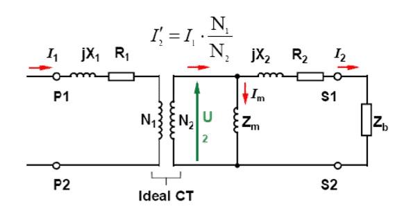 ct-model