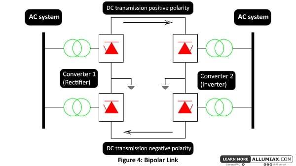 bipolar link