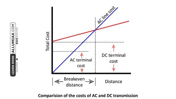 comparison of the cost of ac and dc transmission