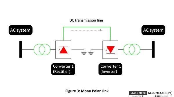 monopolar link