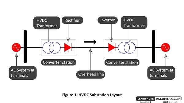 HVDC Substation Layout