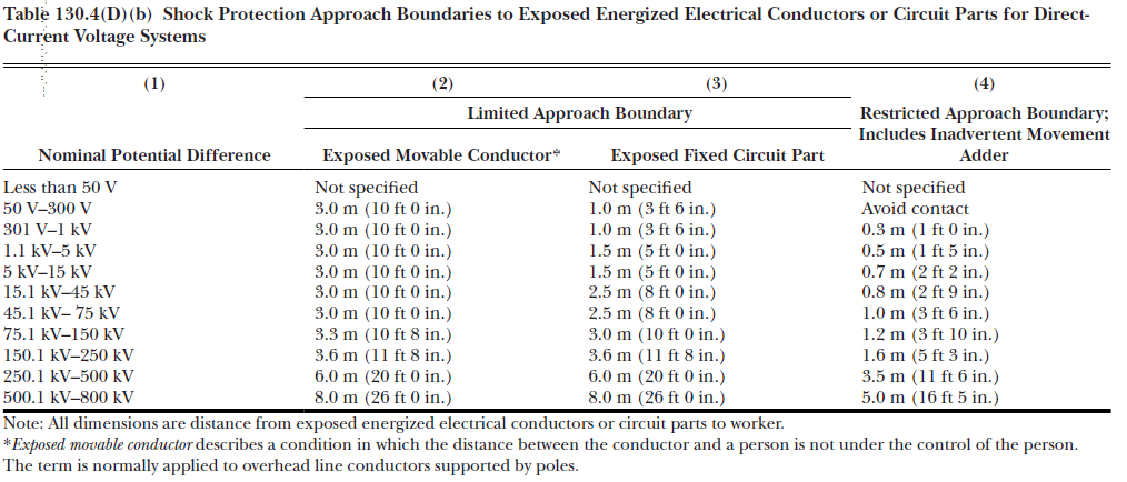 energized electrical conductors table ieee 1584-2018