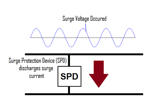 surge protection device diagram working