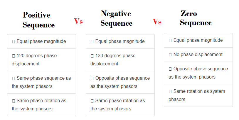 positive-negaive-zero-sequence-components