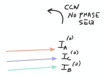 zero-sequence