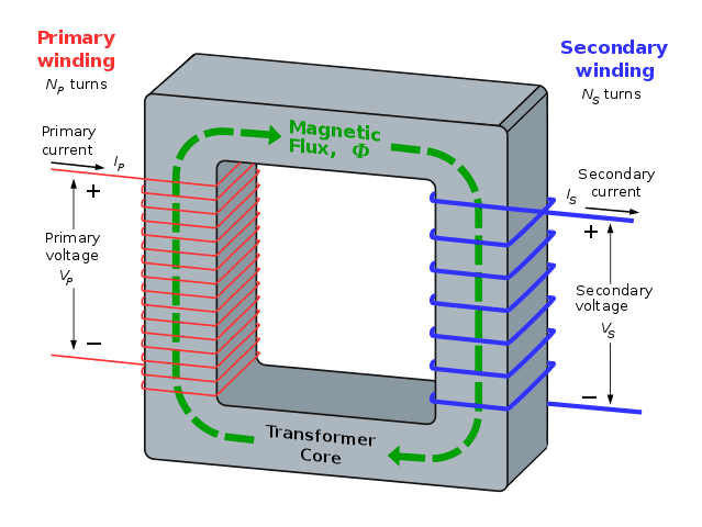 transformer working diagram