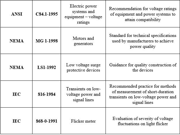 Power Quality Standards