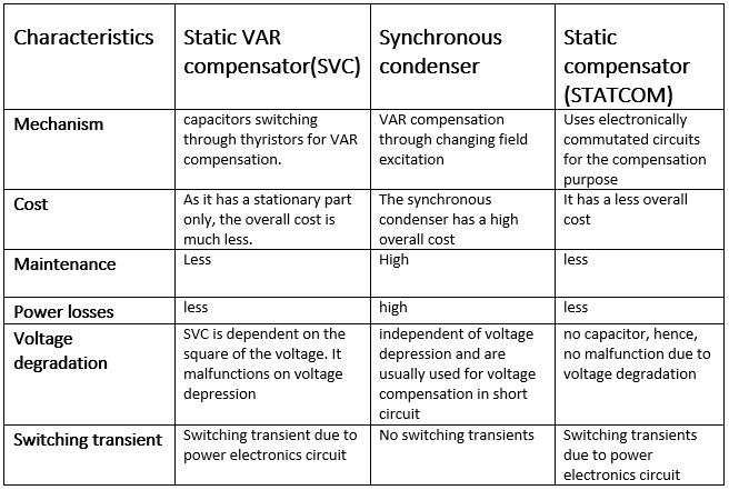 static VAR compensator SVC VS synchronous condenser VS static compensator STATCOM
