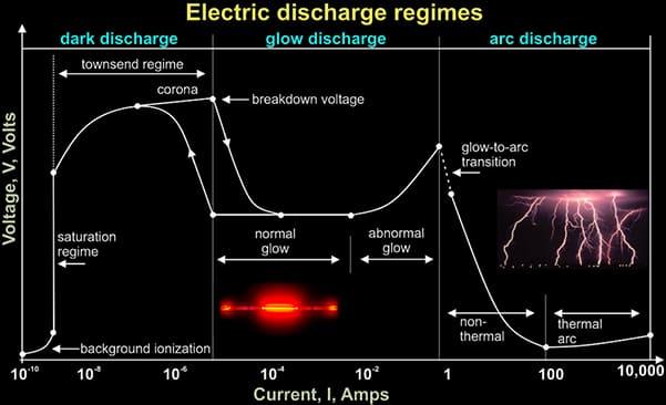 electrical corona discharge regimes