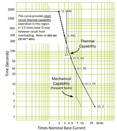 Thermal capability curve of a transformer