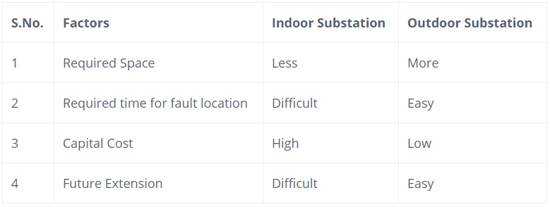 comparison-of-indoor-outdoor-substation