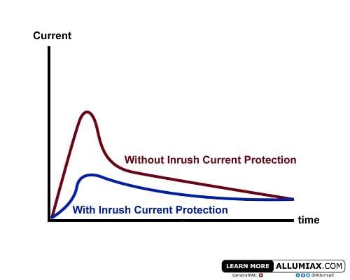inrush-non-inrush-current