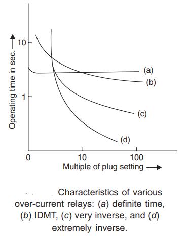 overcurrent relays