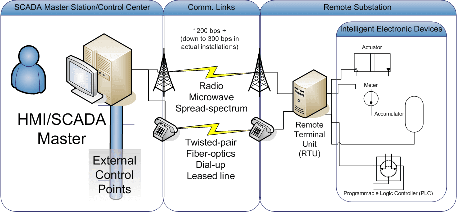 SCADA master station control center features