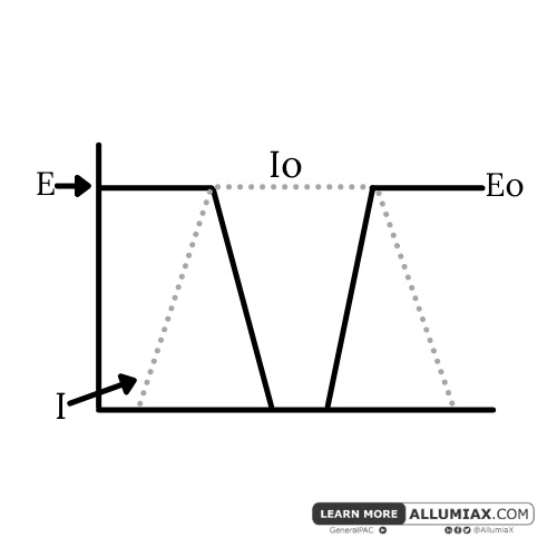 Example of general series of waveform