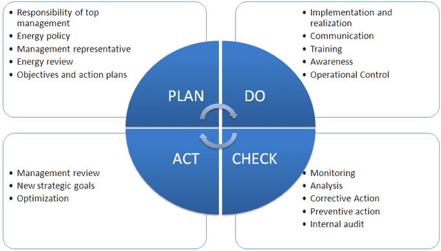 4 phases of PDCA ISO 50001