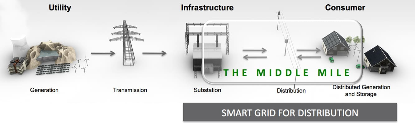 smart grid for distribution load management