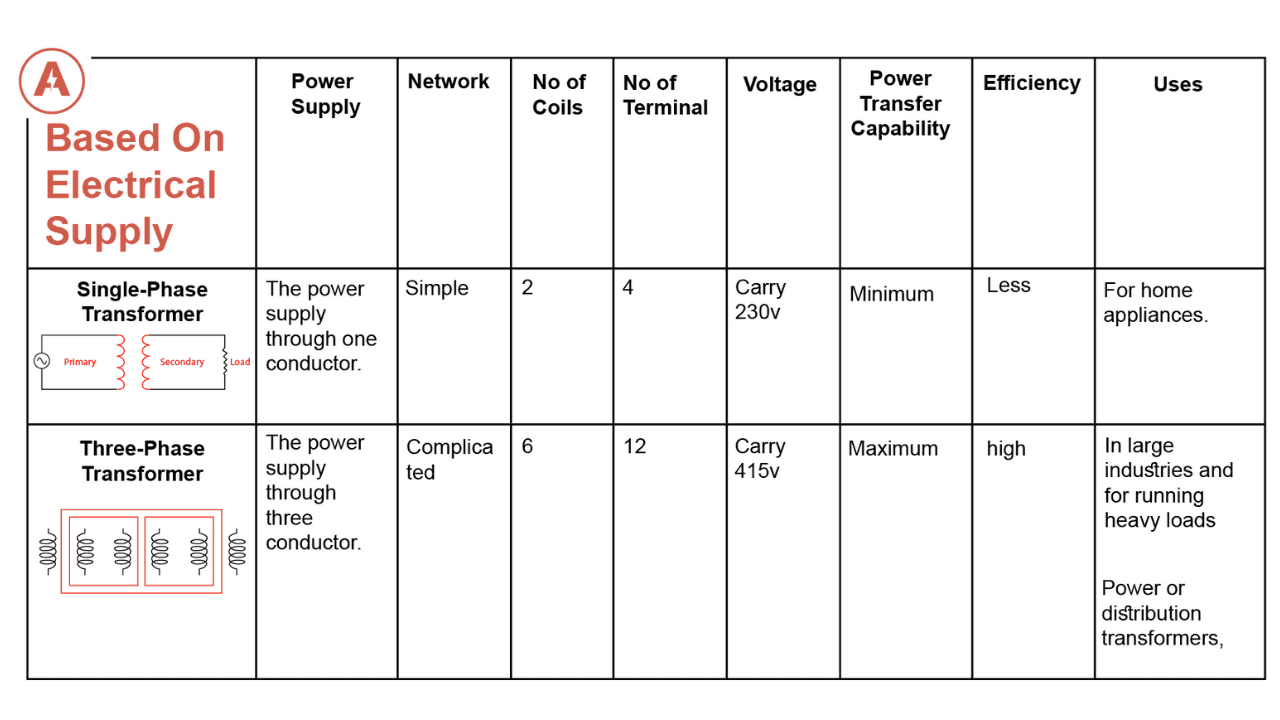 types-of-transformer-based-on-electrical-supply