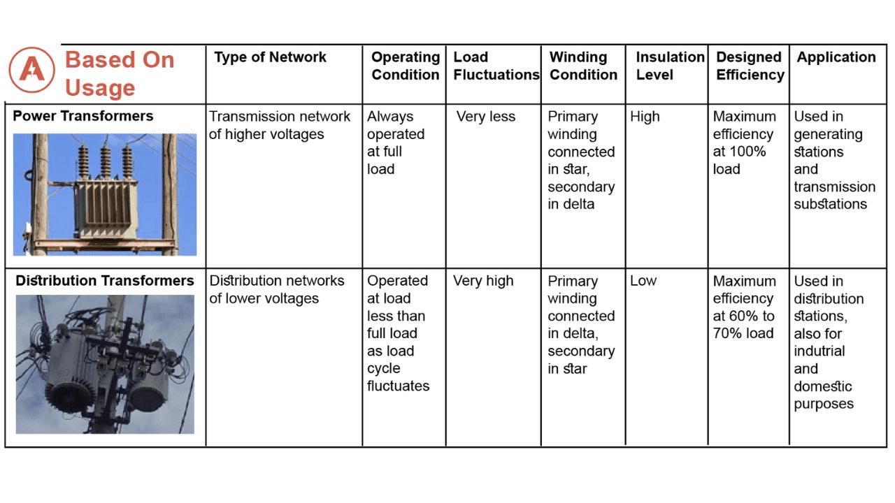types-of-transformer-based-on-usage.