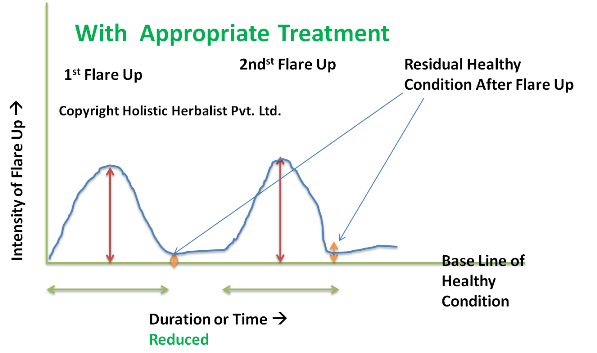 Ayurvedic Treatment of Autoimmune Disorders