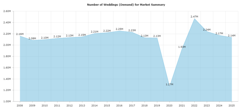 Graph from Wedding Report website showing a sharp drop in wedding during the pandemic in 2020, and a steady rise, peaking in 2022