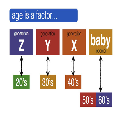 What Baby Boomers don't get about GenZ...