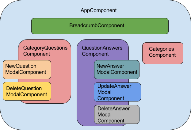 Angular app tree of components