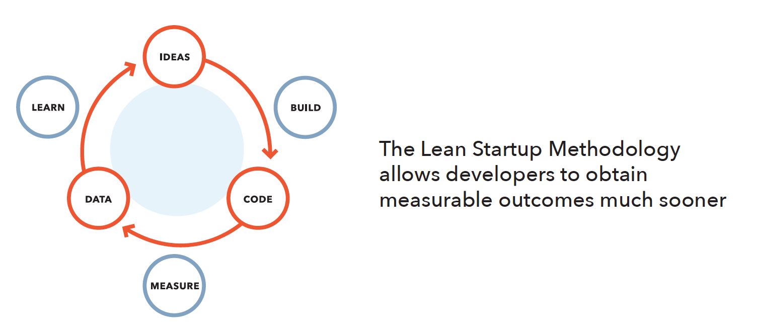 The Lean Startup lifecycle