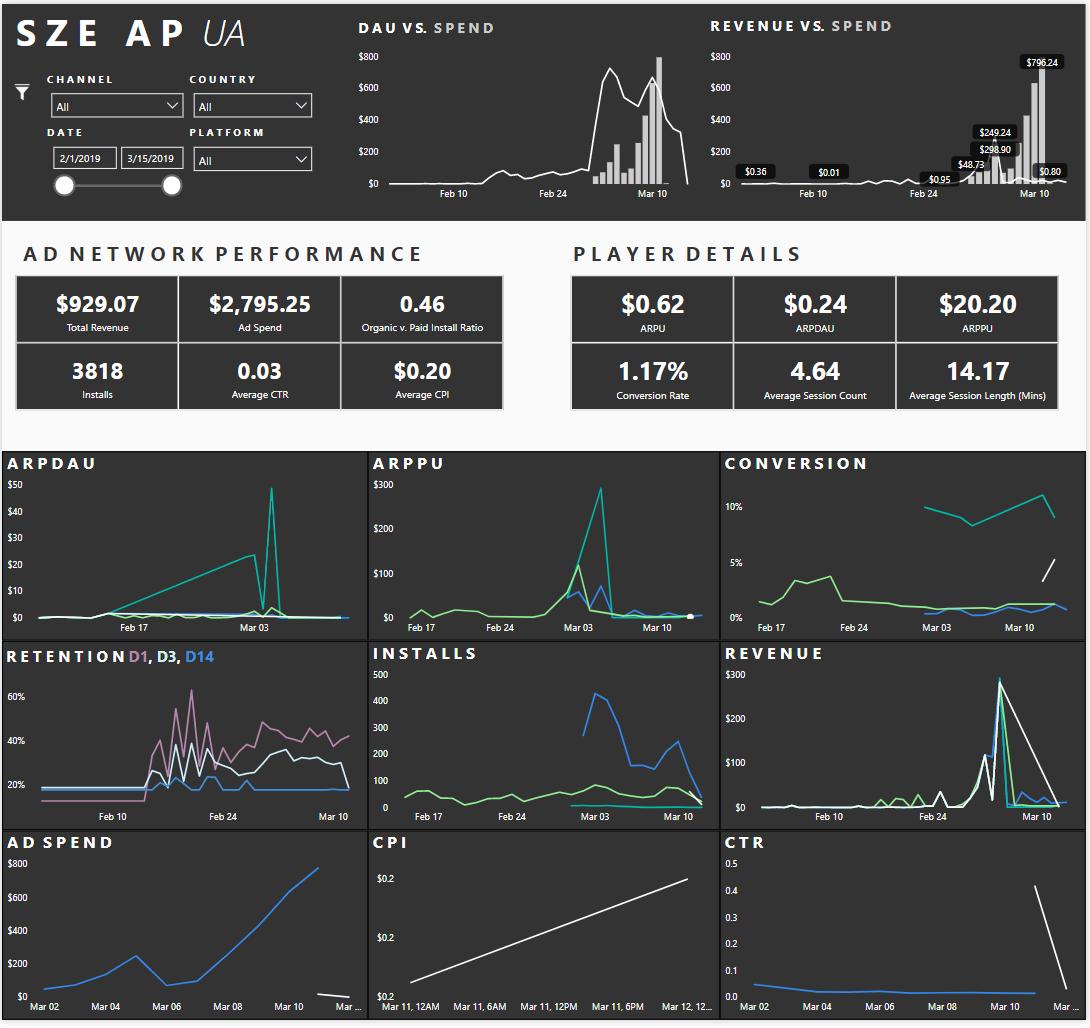 Montetization focused PowerBI dashboard built on PlayFab Insights