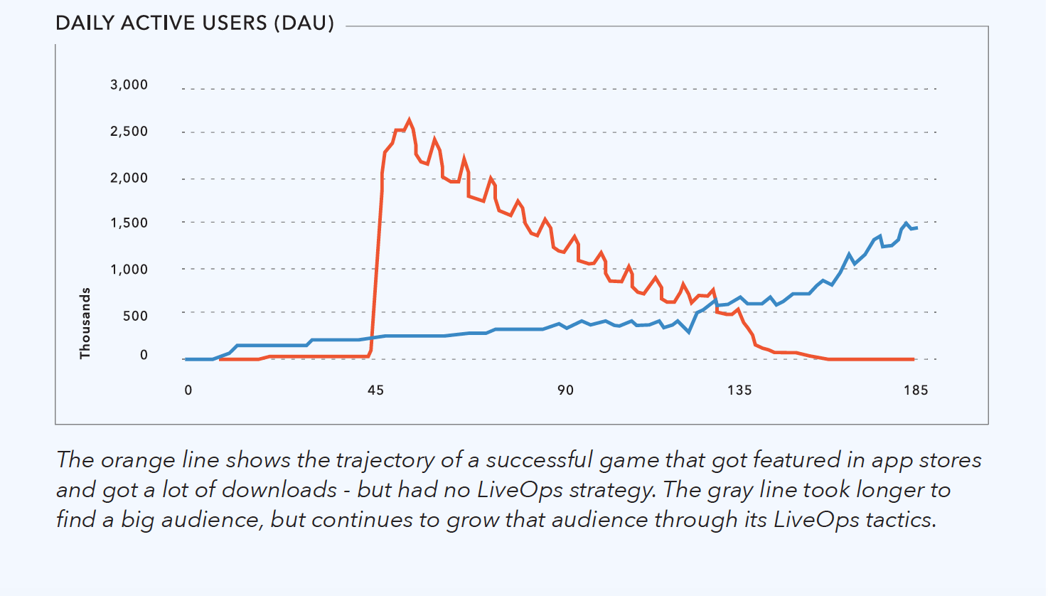 How LiveOps impacts game longevity