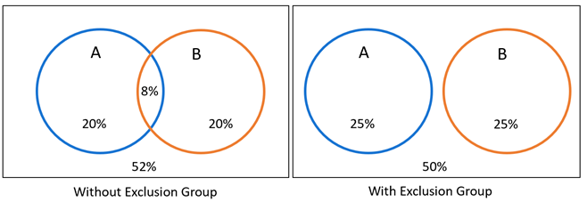 Depiction of exclusion group with venn diagram