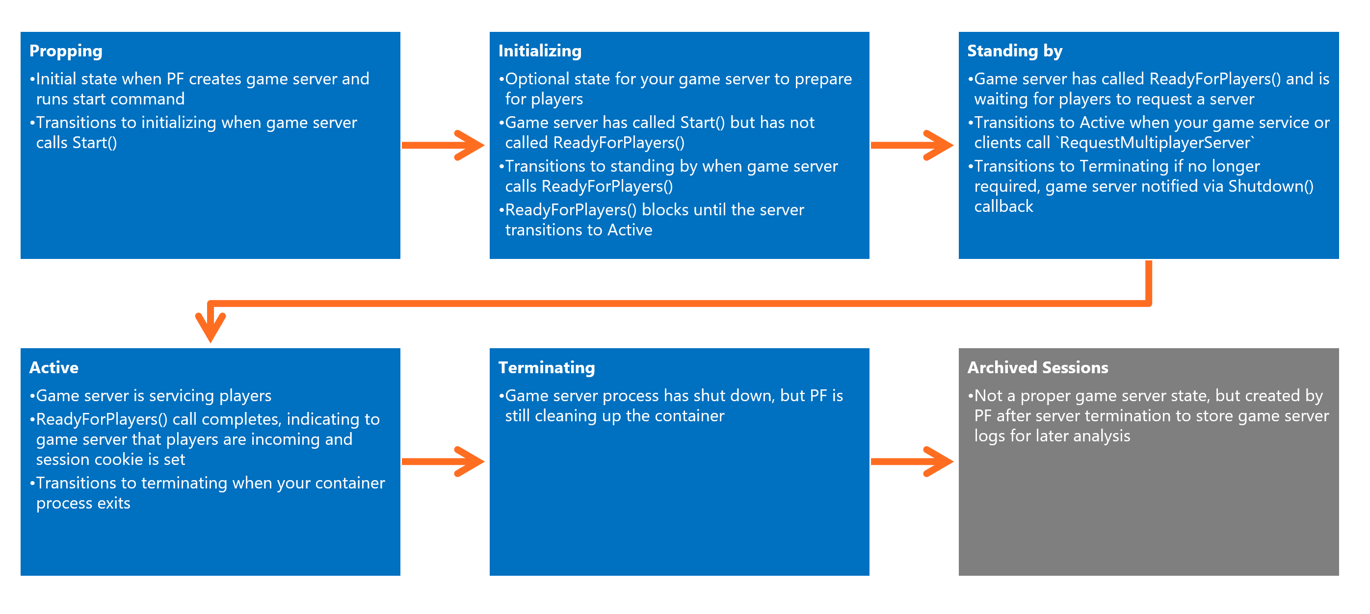 Basics of a PlayFab game server