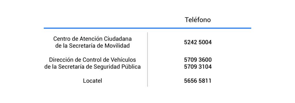 Teléfonos del Centro de Atención Ciudadana Secretaria de Movilidad