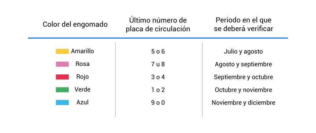 Calendario de verificación vehicular en el segundo semestre de 2019 - Edomex, Puebla y DF