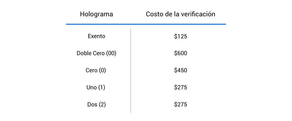 Cuanto cuesta la verificación vehicular en Puebla durante 2019