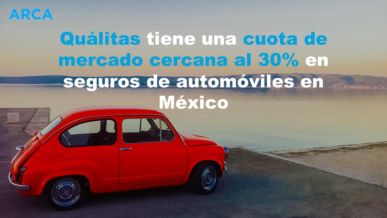 Quálitas tiene una cuota de mercado cercana al 30% en seguros de automóviles en México