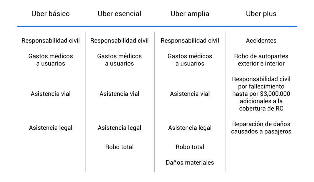 Cobertura del seguro de auto para Uber